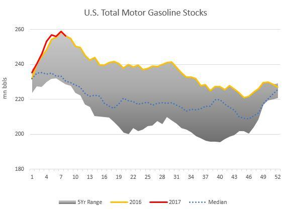 gasoline stocks Feb 2017.jpg