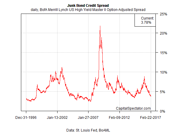 junk.spread.chart.2017-02-23