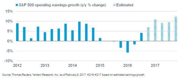 Earnings growth 2-18-17.jpg