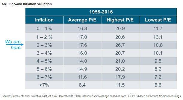 Inflation PE 2-18-17.jpg