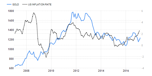 Gold versus Inflation, United States