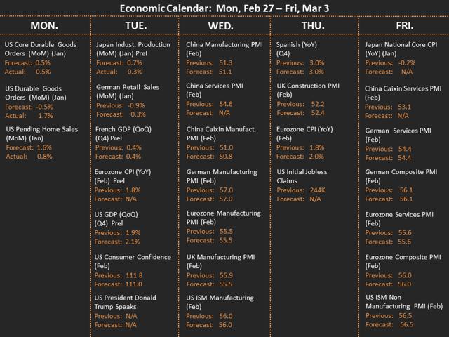 Economic Calendar 27-2-2017
