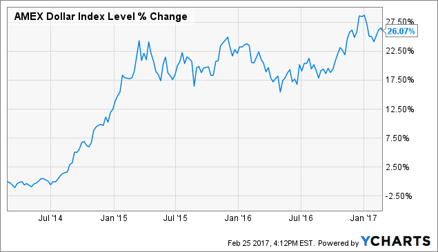 3 Reasons The Market Is Dead Wrong About Ford Ford Motor Company