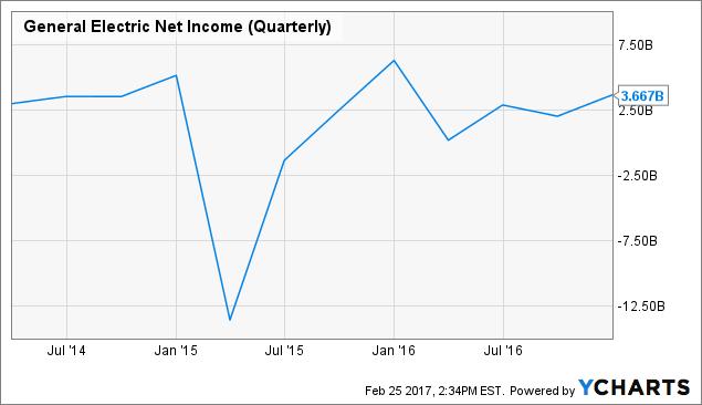 GE Net Income (Quarterly) Chart