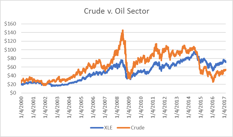However Nearby Crude Prices Have Continued To Move Up Slightly With A Peak On February 23rd Does The Peaking Of Xle Mean Oil May Peaked