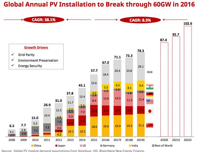 Source: Solarbuzz, IHS, Bloomberg New Energy Finance