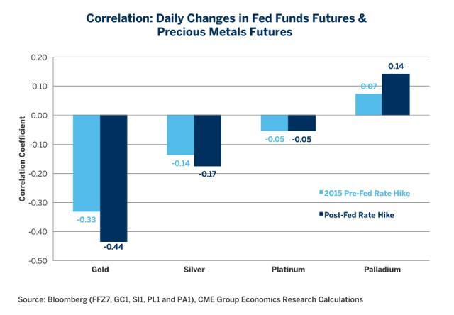 CME Group - funds rate vs commodities