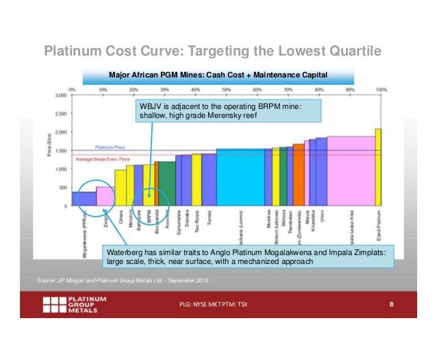 PGM 2014 industry costs