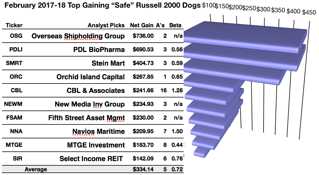 Safe Russell Index Review Ii Small Cap Russell 2000 Dogs Fetch