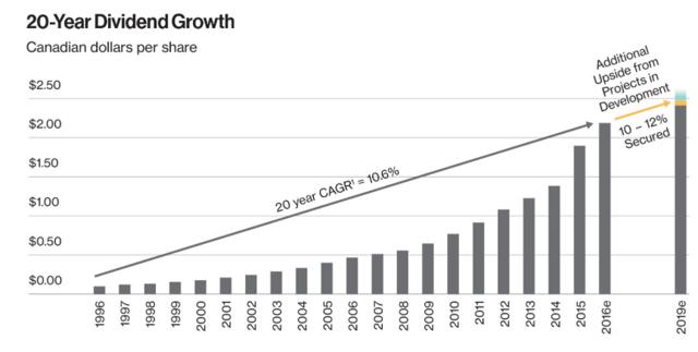 Enbridge Dividend Growth