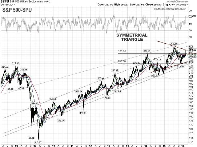S&P 500 Utilities Technical Chart