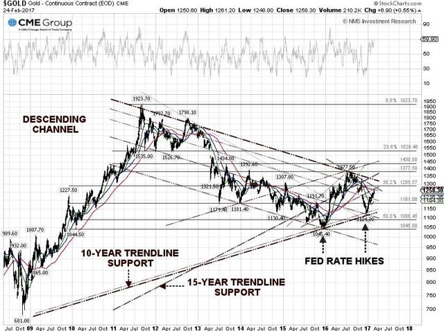 Gold Price Technical Chart