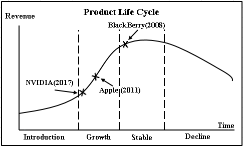 product life cycle in iphone Apple prepping for an iphone 8 'super cycle,' ramping up production,  we remain convinced that the iphone 8 product cycle will be significant in terms of driving multiyear unit growth, and we .