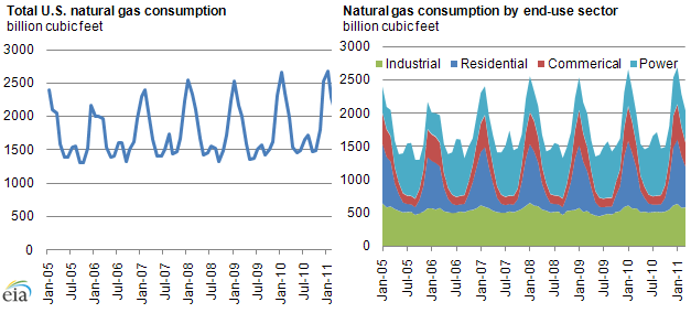 Natural Gas Consumption by End Use (NYSEMKT:<a href='https://seekingalpha.com/symbol/EIA' title='Eaton Vance California Municipal Bond Fund II'>EIA</a>)