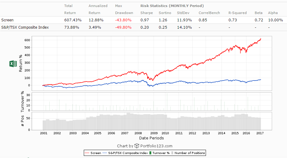 Defensive Earnings Chart