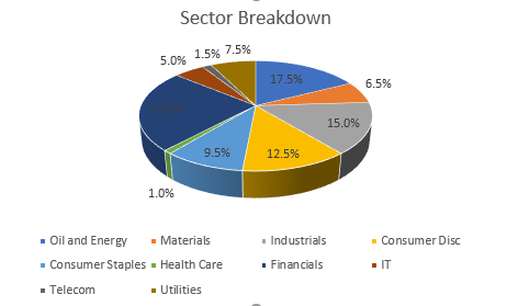 Sector Dispersion