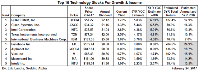 Top Ten Tech Stocks For Growth And Income