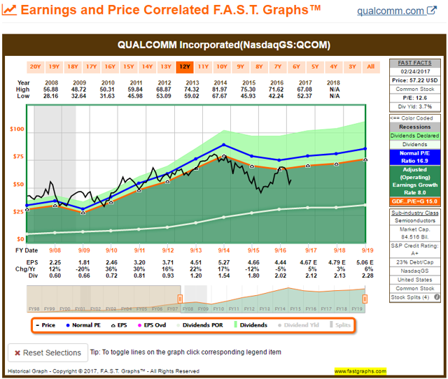 QCOM FAST Graph