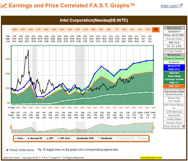 INTC FAST Graph