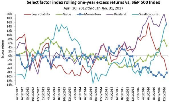 investment factors versus the S&P 500 Index