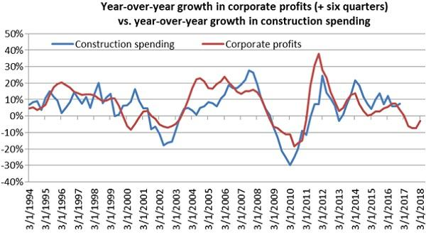 corporate profit growth tends to lead construction spending