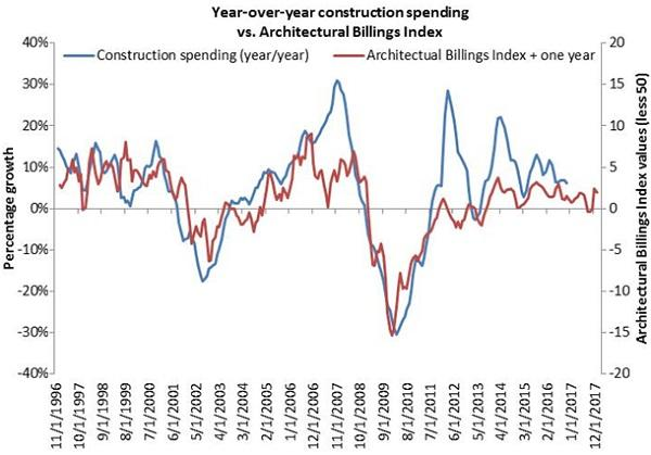 This Architectural Billings Index Vs Construction Spending