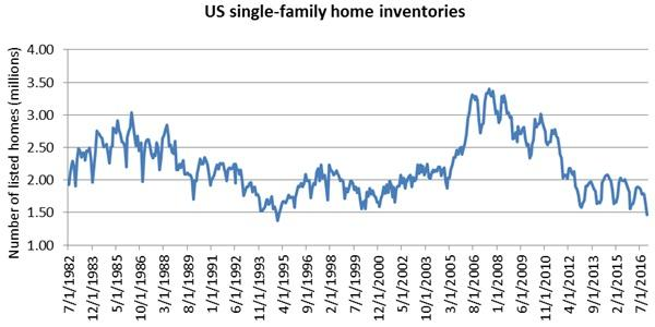 Single family home inventories