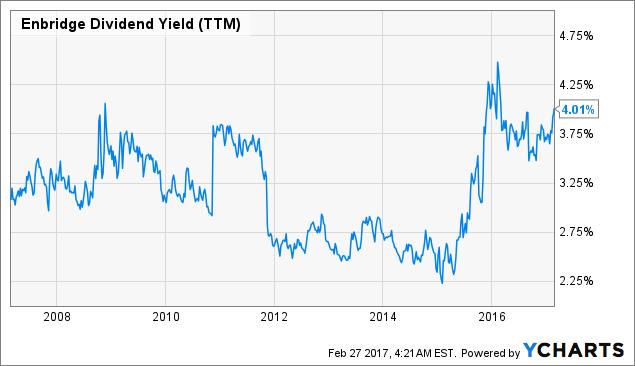 ENB Dividend Yield (<a href=