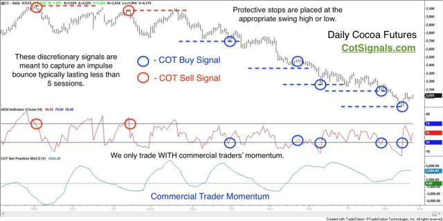 daily cocoa chart with commitments of traders analysis