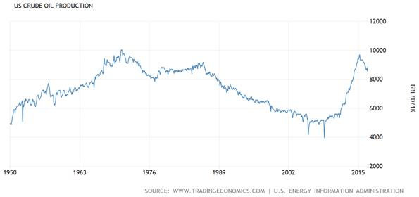 United States Crude Oil Production Chart