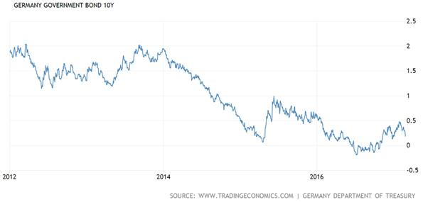 Germany Government Ten Year Bond Chart