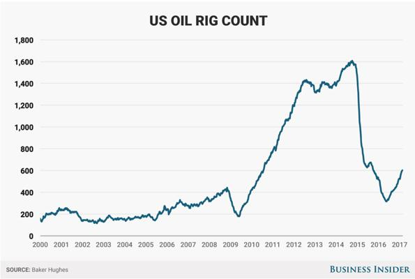 United States Oil Rig Count Chart