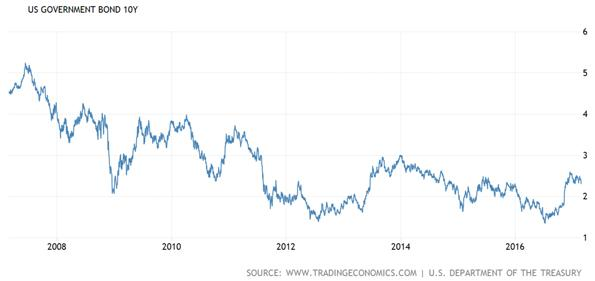United States Government Ten Year Bond Chart