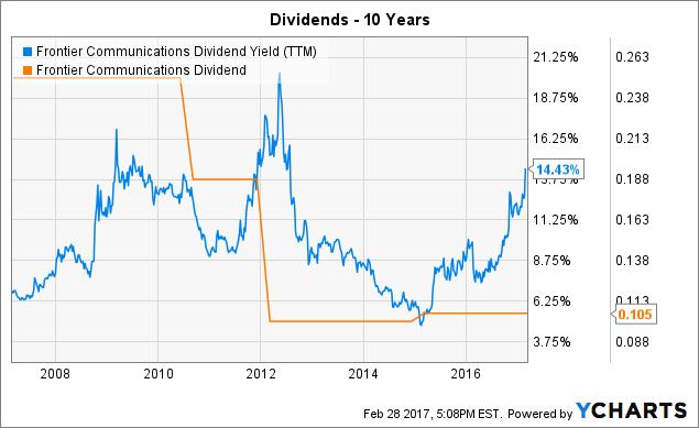 FTR Dividend Yield (<a href=