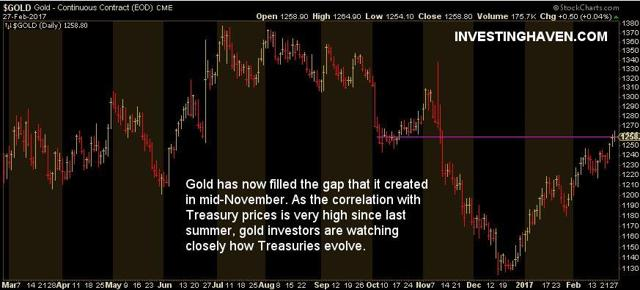 gold price march 2017