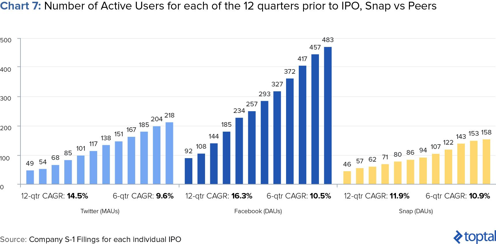 The Pundits Are Wrong: Snap Is A Buy - Snap Inc. (NYSE ...
