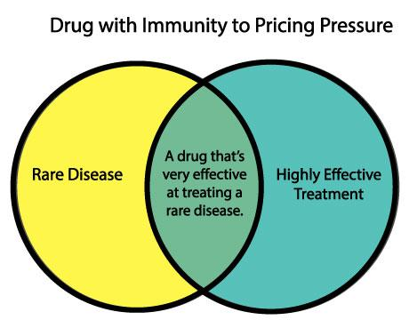 Drug with Immunity to Pricing Pressure