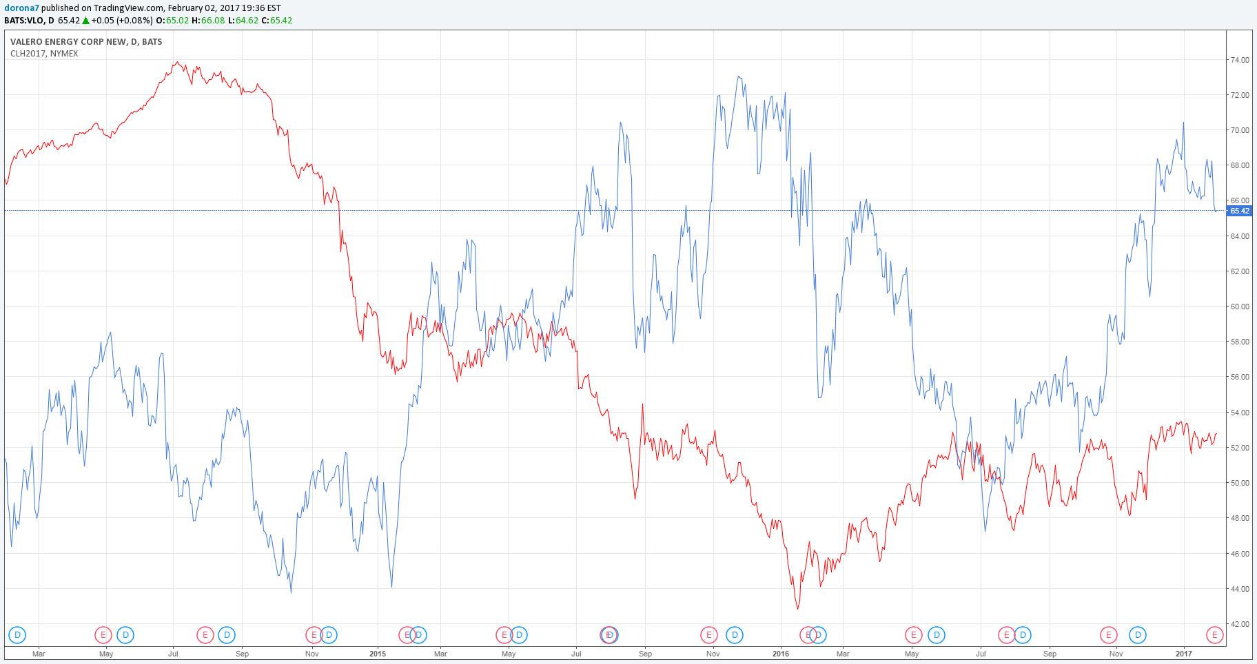 Vlo Stock Quote Captivating Valero Energy Dividend Play  Valero Energy Corporation Nysevlo