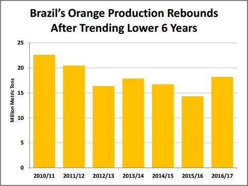 Brazils orange juice production