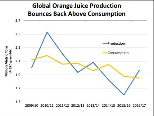 global orange supply/demand