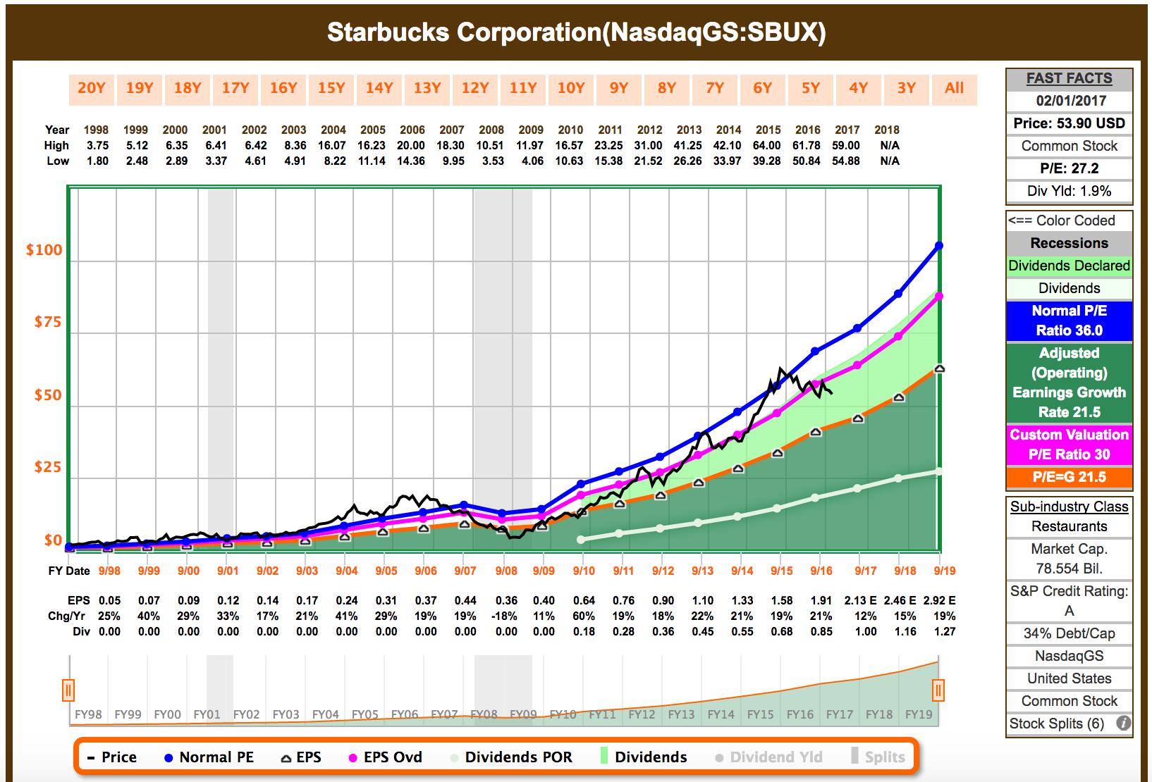 Sbux Stock Quote I Sold Some Starbucks Stock  Starbucks Corporation Nasdaqsbux