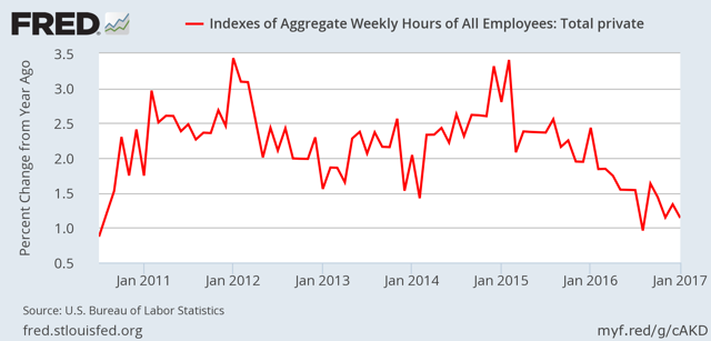 index of aggregate hours worked - YoY percent change, SA