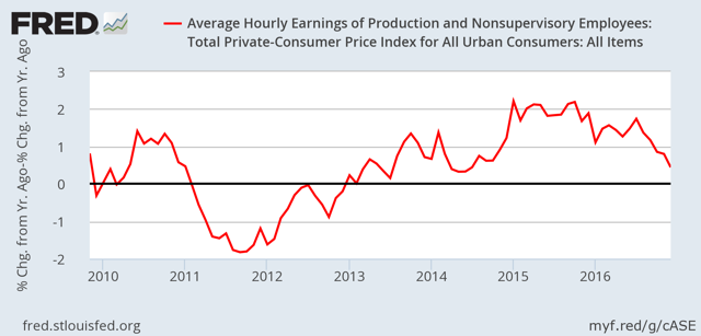 Real growth in hourly wages of private sector workers - percent YoY S