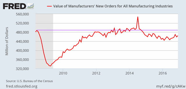 New orders for manufacturing goods, SA.