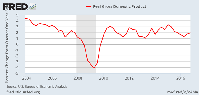 Growth in real GDP - YoY SA