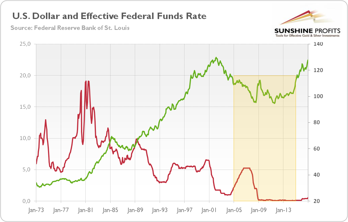 However The Three Previous Ening Cycles Corresponded With Bullish Dollar Actually Federal Funds Rate Does Not Matter