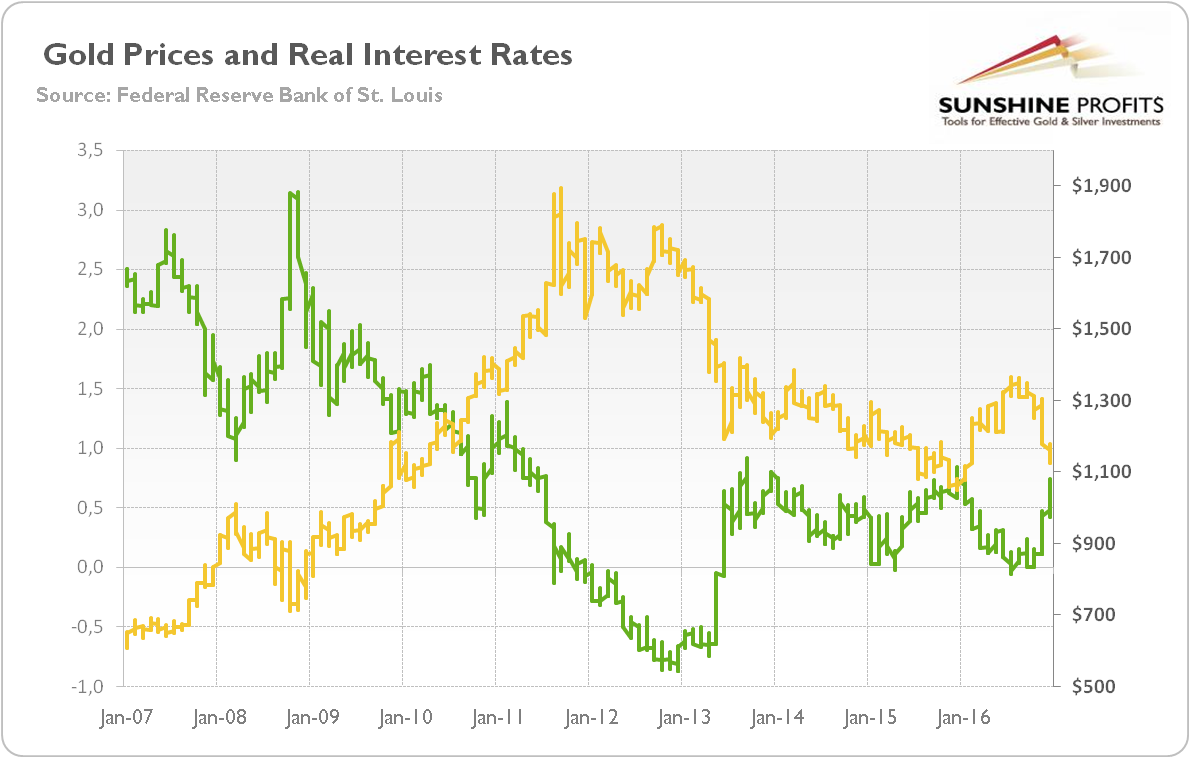 Chart 3 The Price Of Gold Right Axis Yellow Line London P M Fix And Real Interest Rates Green Left As Yield At 10 Year