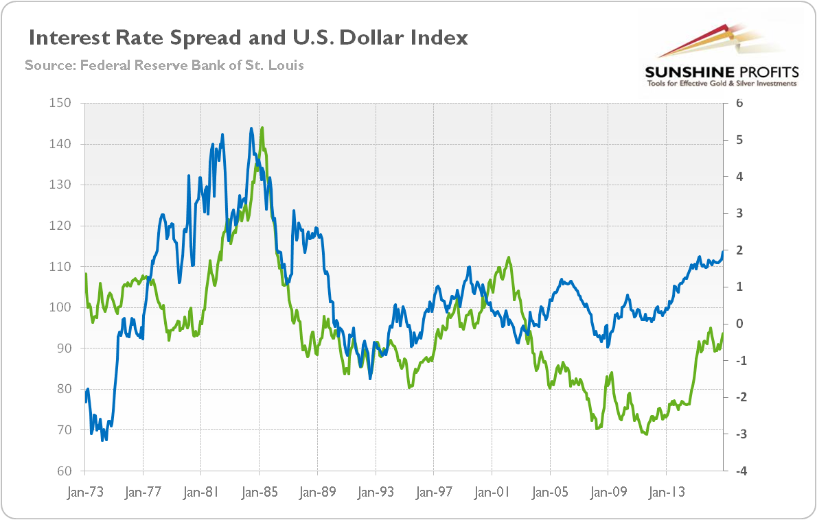 The Bottom Line Is That Market Interest Rates Are An Important Driver Of U S Dollar Strength And Thus Gold Fed Monetary Policy Extremely