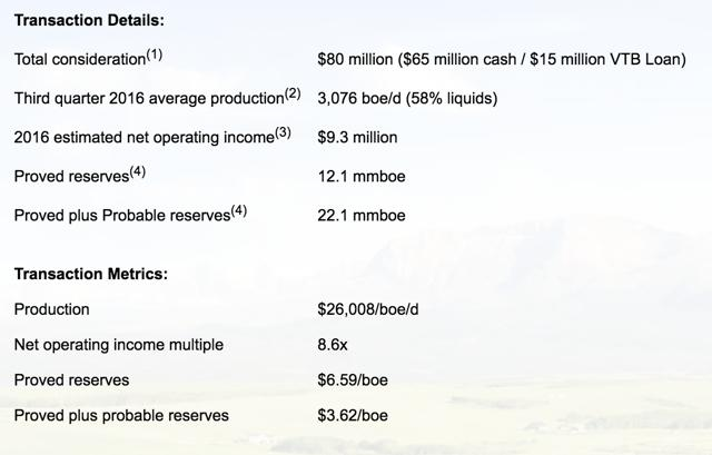 Transaction details of the acquisition of the Harmattan assets by TransGlobe Energy