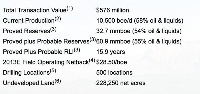 Transaction details of the acquisition of Angle Energy by Bellatrix